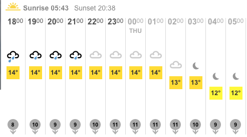 BBC Weather Southampton